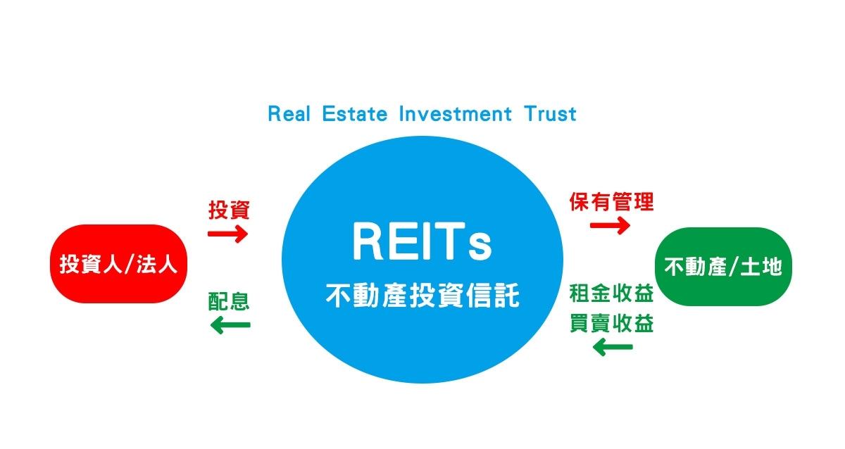 日本不動產投資信託