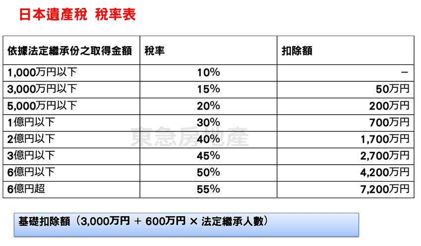 日本遺產稅稅率表